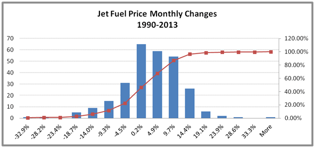 Risk assessment. Jet fuel hedging price change distribution. Emirates Airline