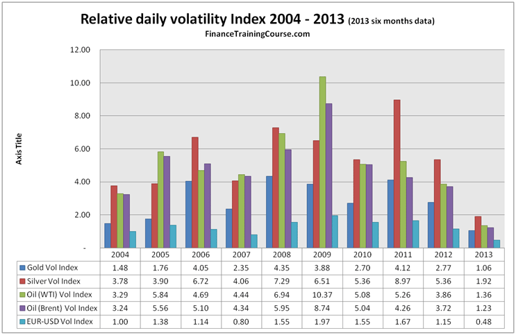 Is the world more volatile today? Measuring and trading volatility across markets.