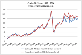 Crude oil price forecasting models - 11 pictures in 11 minutes