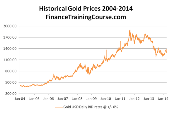 Gold forecast - historical gold prices