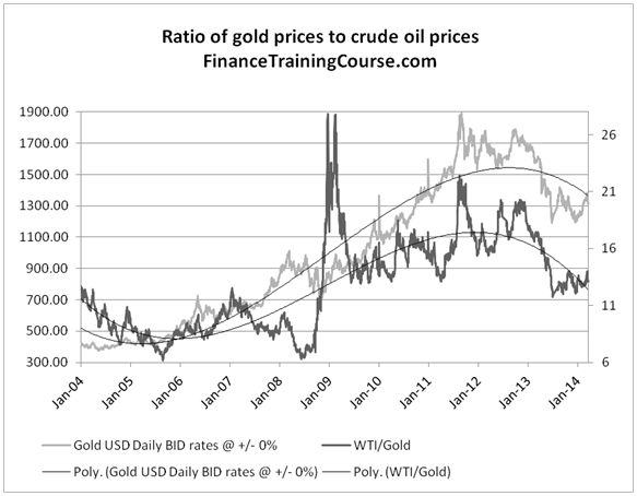 Gold forecast - historical gold and crude oil prices