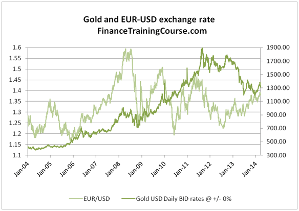 Gold forecast - gold vs EUR-USD