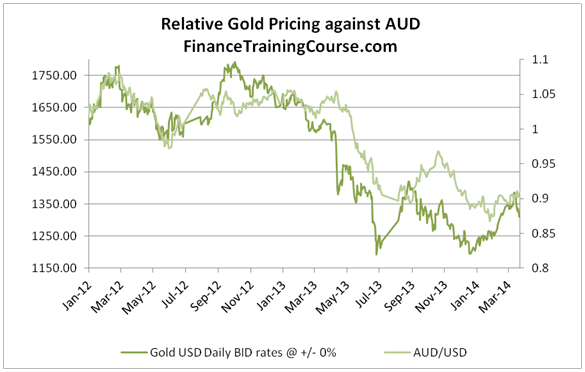 Gold forecast - gold vs USD-AUD