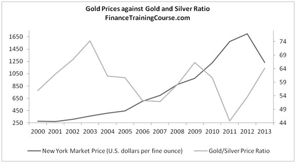 Gold forecast - gold vs silver