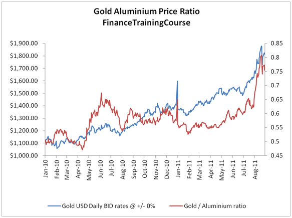 Gold forecast. Is Gold still over valued in 2014?