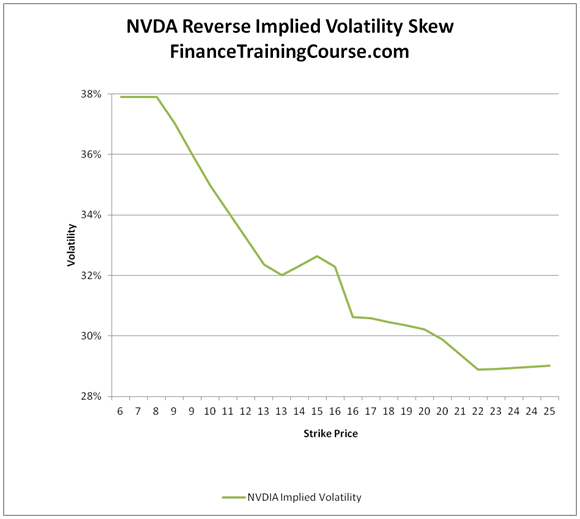 Volatility surfaces, implied volatilities, smiles and skews