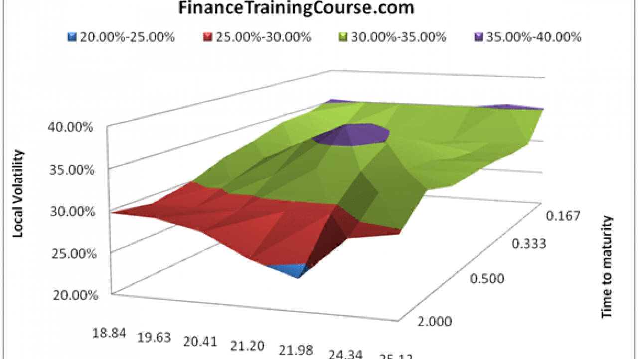 Constructing Volatility Surfaces in Excel – Lesson Five