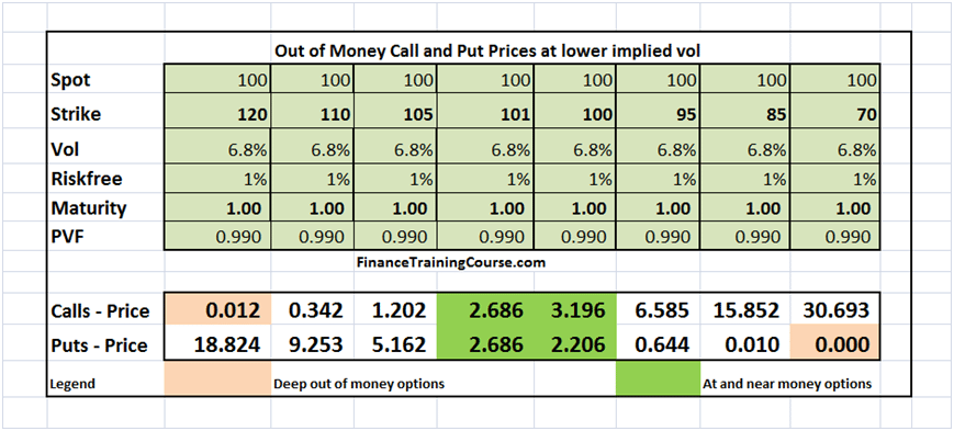 Volatility surface, deep out of the money options and lottery tickets.