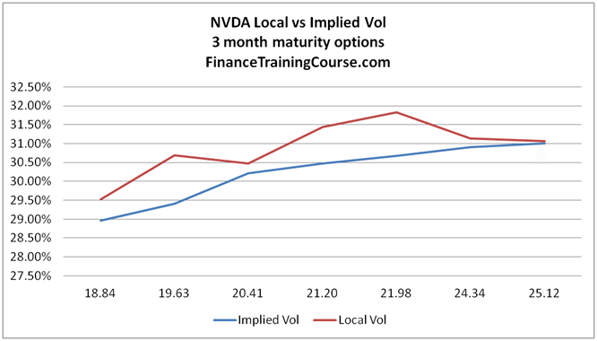 The difference between implied and local volatility - volatility surfaces