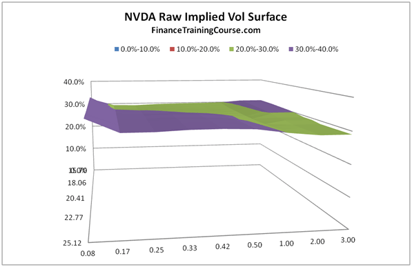 Creating the volatility surface dataset using implied volatilities