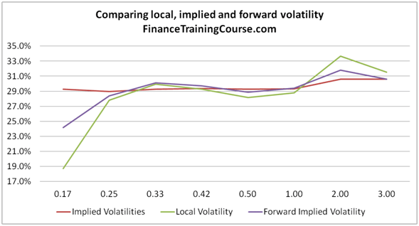 Calculating Forward Implied Volatility in Excel