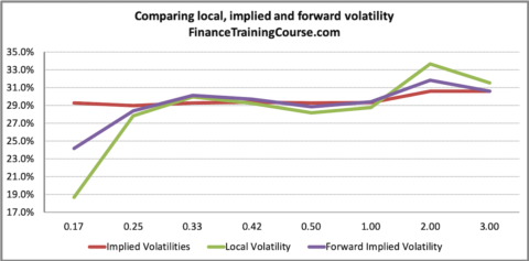 Forward Implied Volatility in EXCEL