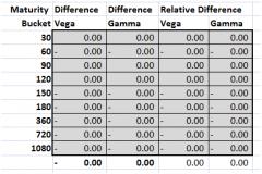 Hedging Higher Order Option Greeks in Excel