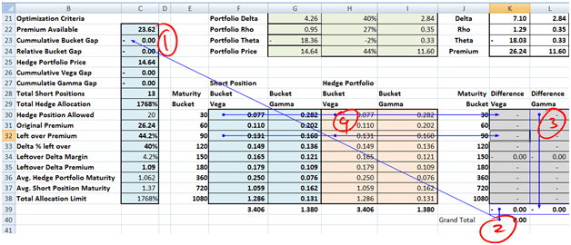 Hedging Vega and Gamma exposure. Lesson Five