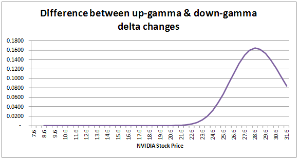 Shadow Gamma - Difference between up gamma and down gamma