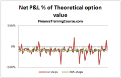 Option P&L with Gamma correction