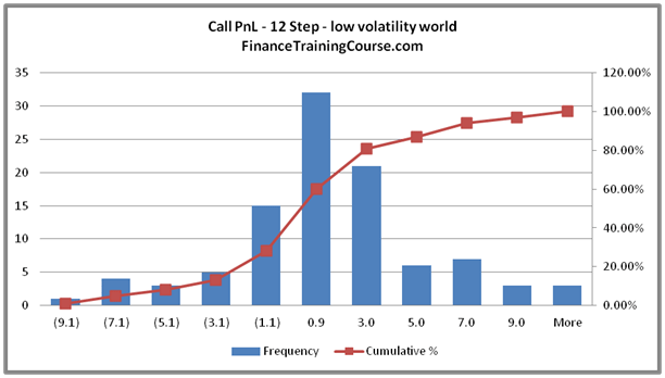 Gamma Correction, Delta Hedging P&L & Rebalancing Frequency