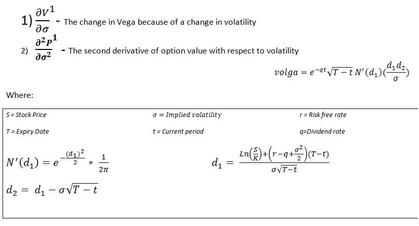 Vega Volga Vanna The Option Volatility Greeks