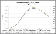 Higher Order Greeks - Against Strike