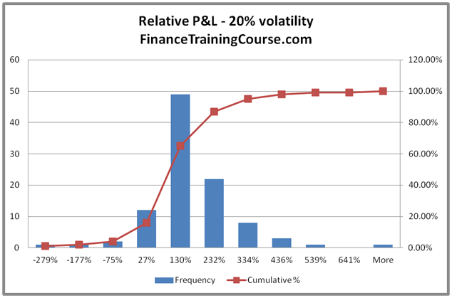 Implied volatility and hedge P&L. Mapping P&L distributions