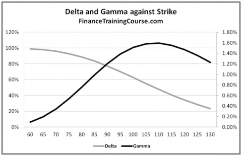 Delta Gamma plot against strike