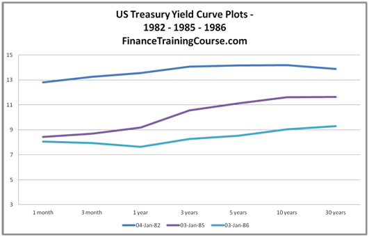 Yield Curve History - A US treasury yield curve plot using the curve from 1982, '85 & '86