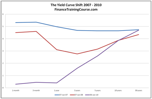 Yield Curve History - The Fed and the yield curve reacts to the 2008-2009 Financial crisis