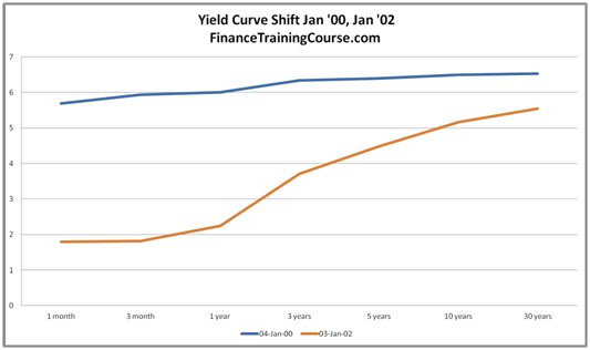 Yield Curve History - An upward sloping curve shifts