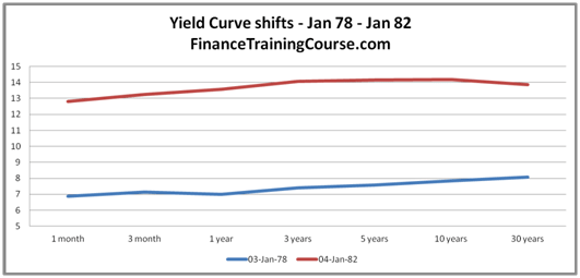 Yield Curve History - The parallel shift between 1978 and 1982