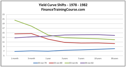 A visual history of US Treasury yield curve shifts from 1978 - 2014