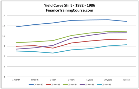 Yield Curve History - US Treasuries