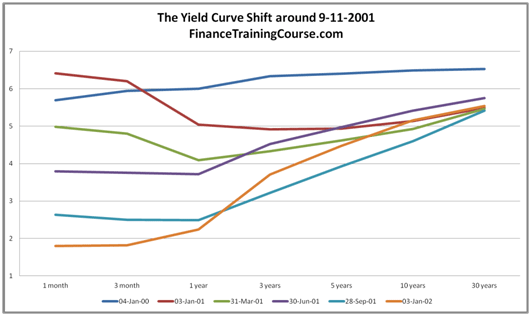 Yield Curve History - The Fed reacts to 9-11