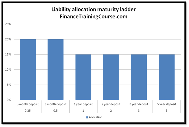 A maturity ladder for liabilities