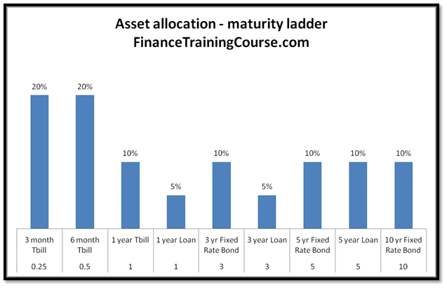 ALM Strategies - A maturity ladder for assets - hedging bets in an uncertain interest rate outlook