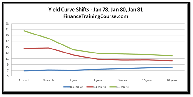 Yield curve shifts - interest rates are expected to rise