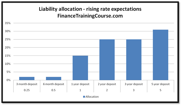ALM Strategies - Suggested distribution of liabilities for a rising rate environment