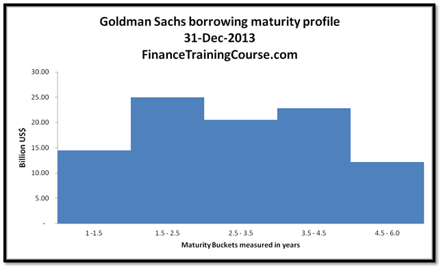 ALM Strategies - Goldman Sachs - Stylized template for maturity distribution of borrowings as at 31-12-2013