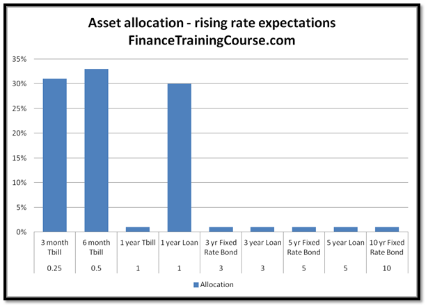 ALM Strategies - Maturity distribution of assets - rates are expected to rise