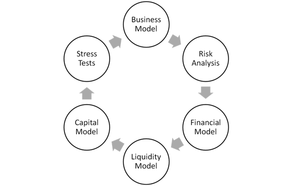 Asset liability management - testing the business model