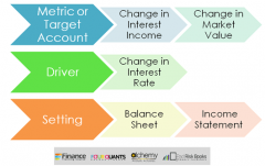 Bank ALM - Value drivers