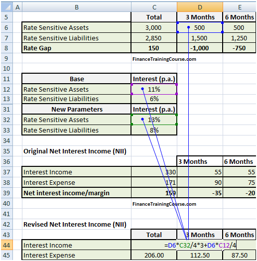 Net interest income versus economic value - calculations