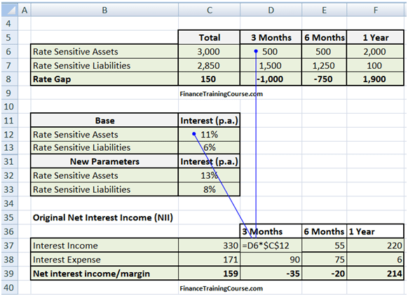 Calculating NII - Bank ALM