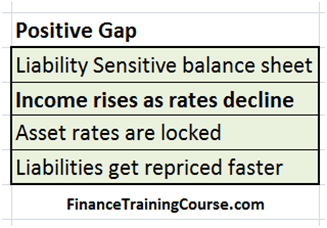 Liability sensitive, positive gap, declining rates lead to rising income (NII)