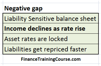 Liability sensitive, negative gap, rising rates lead to a drop in NII