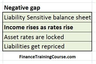 Liability sensitive, negative gap, rising rates lead to a rise in NII