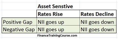 Gap, interest rates and asset sensitivity - maturity gap and rate shocks