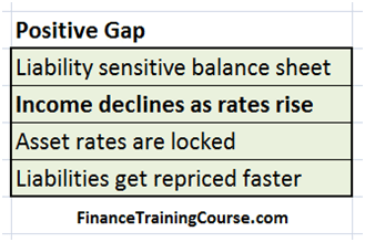 Liability sensitive, positive gap, rising rates lead to a decline in NII