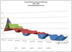 Yield Curve History - US Treasuries