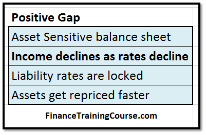 Asset Liability Management - Gaps