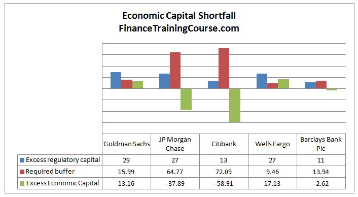 Calculating Economic Capital Shortfall-2